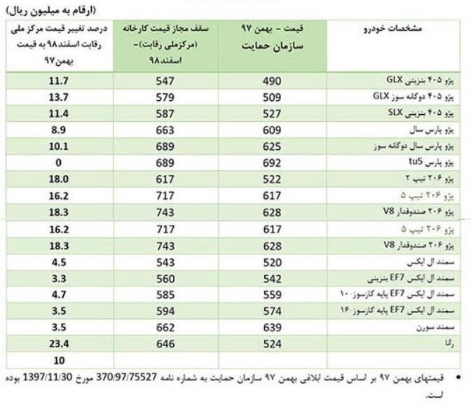 قیمت جدید محصولات سایپا و ایران خودرو
