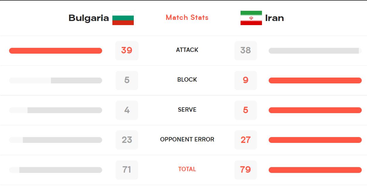آمار دیدار والیبال ایران و بلغارستان