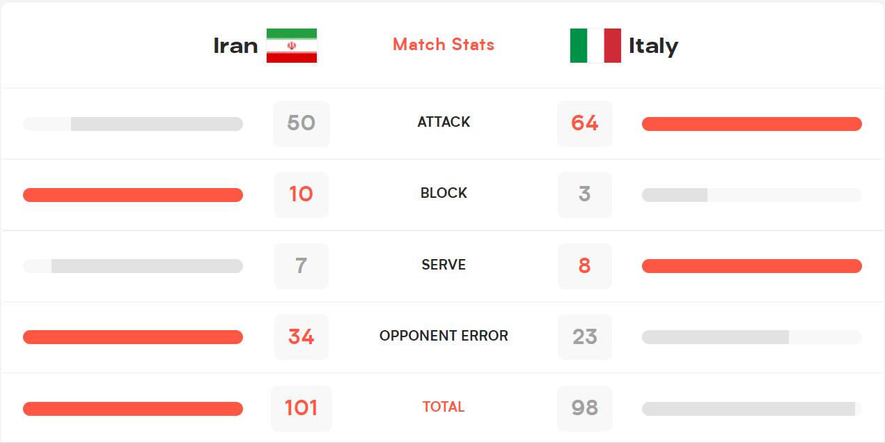 آمار دیدار والیبال ایران و ایتالیا