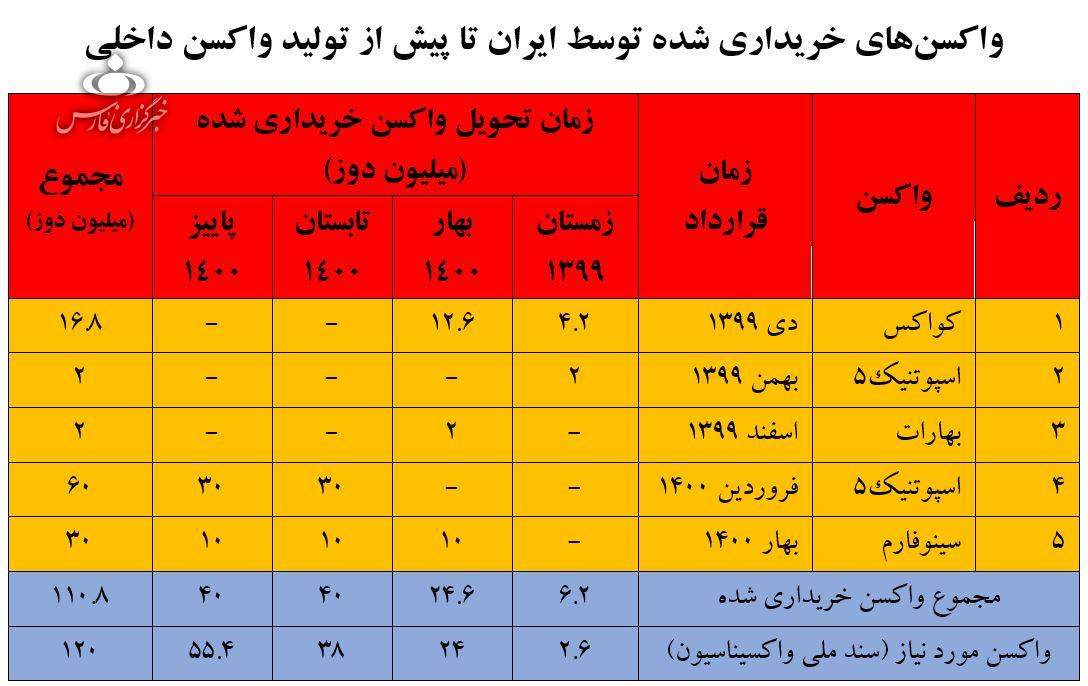 ایران منتظر تولید