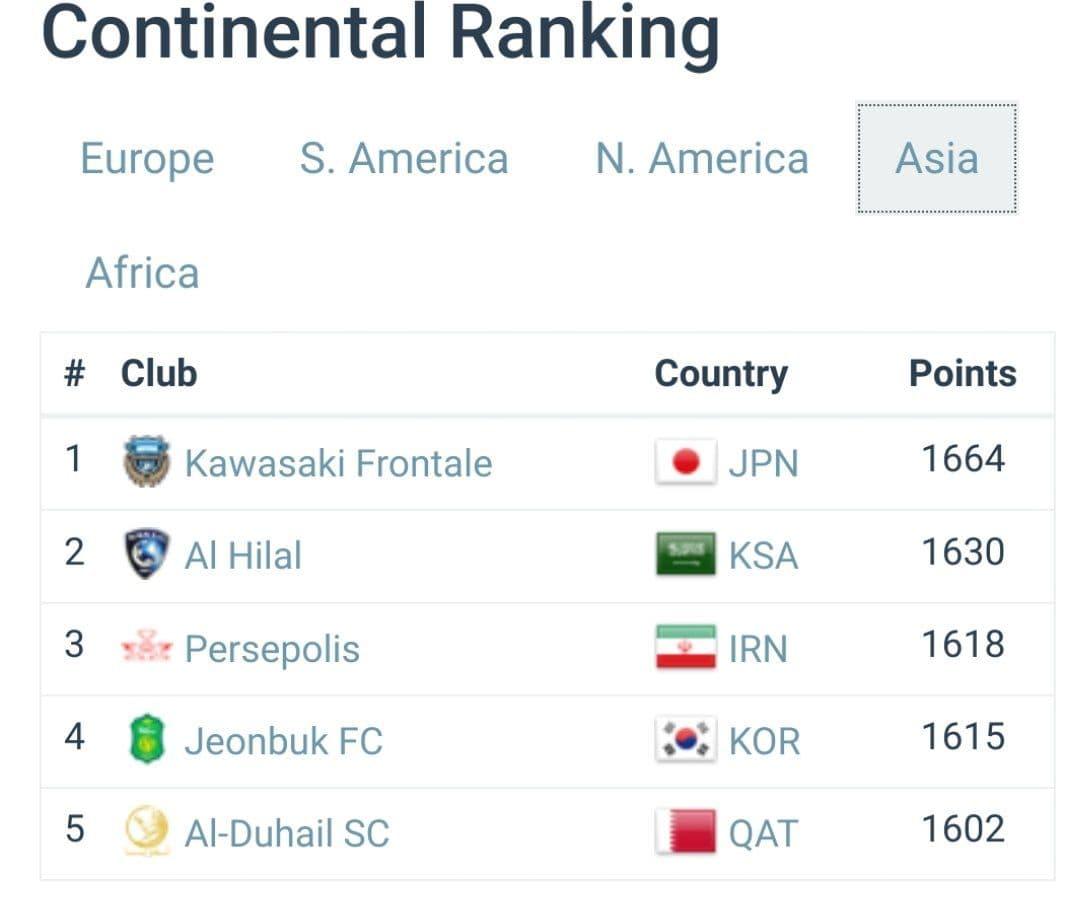 تازهترین ردهبندی تیمهای باشگاهی فوتبال جهان؛ سقوط استقلال در رده بندی جهانی