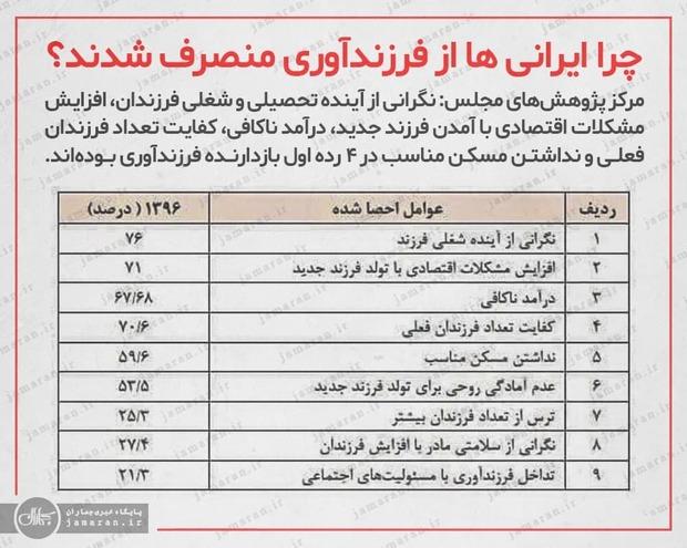 چرا ایرانی ها از فرزندآوری منصرف شدند؟