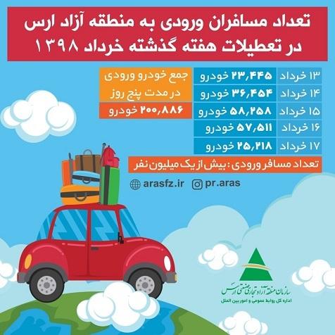 ورود بیش از ۲۰۰ هزار خودرو به منطقه آزاد ارس در تعطیلات عید فطر