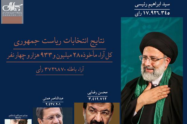 رییسی هشتمین رییس جمهور ایران شد