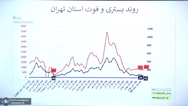 جلسه ستاد ملی مقابله با کرونا- 23 اسفند