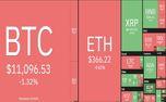بازار ارزهای دیجیتال در 24 ساعت گذشته: استلار می تازد/ بیت کوین در آستانه سقوط به کانال 10 هزار دلاری