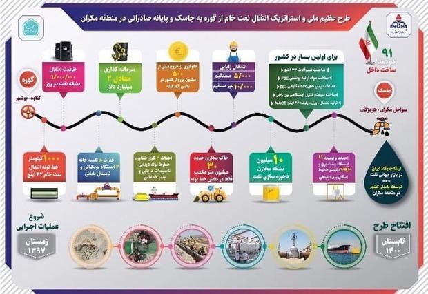 امروز ایران برای صادرات نفتش تنگه هرمز را دور می زند