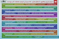 مهم ترین وقایع 10 سال اخیر  که مردم  ایران شاهد آن بودند