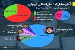 آمار مشارکت مردم تهران در انتخابات 1400