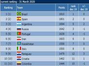 اعلام رنکینگ جدید تیم های ملی فوتسال جهان/ ایران هم چنان بهترین تیم آسیا