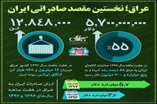 عراق شریک تجاری ایران